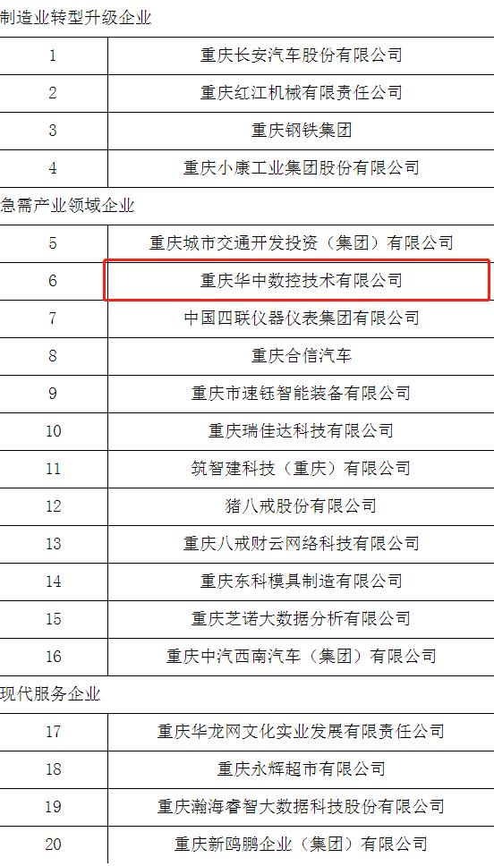重慶華中數控入選重慶市第一批產教融合型企業培育名單